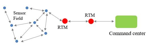Radio Transceiver Modules